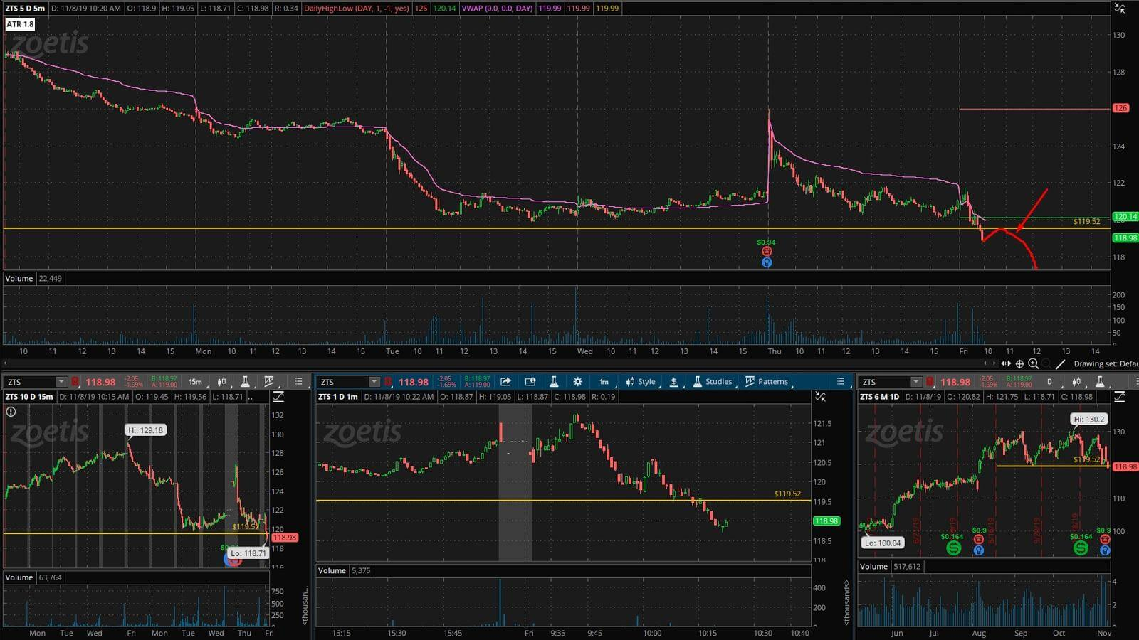 ZTS - график акции на фондовой бирже